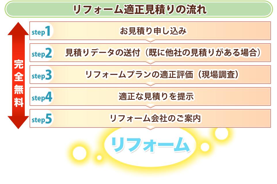 リフォーム適正見積り.com 埼玉県さいたま市北区 株式会社リアルさいたま